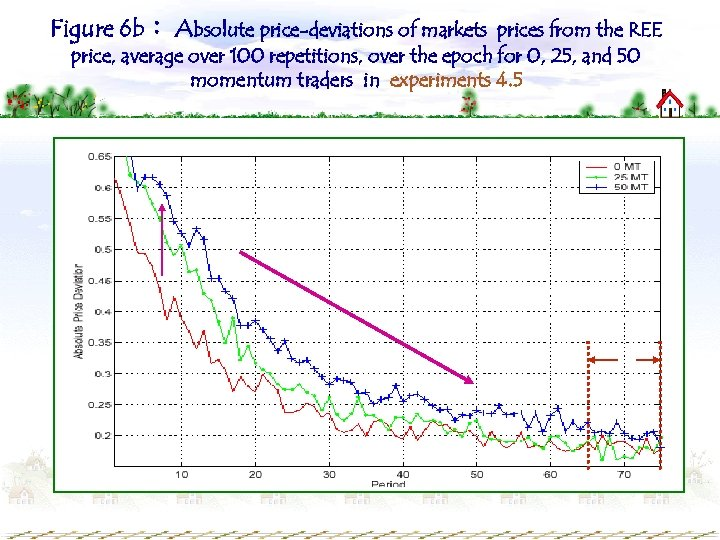 Figure 6 b: Absolute price-deviations of markets prices from the REE price, average over