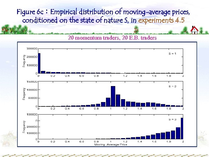 Figure 6 c:Empirical distribution of moving-average prices, conditioned on the state of nature S,
