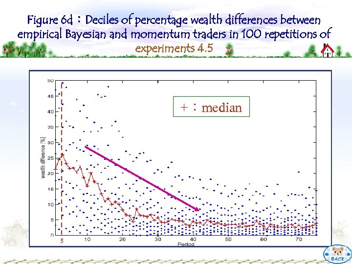 Figure 6 d:Deciles of percentage wealth differences between empirical Bayesian and momentum traders in