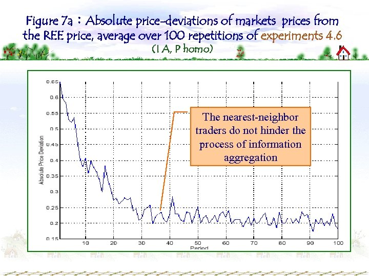 Figure 7 a:Absolute price-deviations of markets prices from the REE price, average over 100