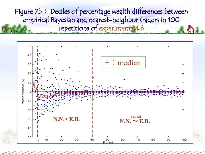 Figure 7 b: Deciles of percentage wealth differences between empirical Bayesian and nearest-neighbor traders