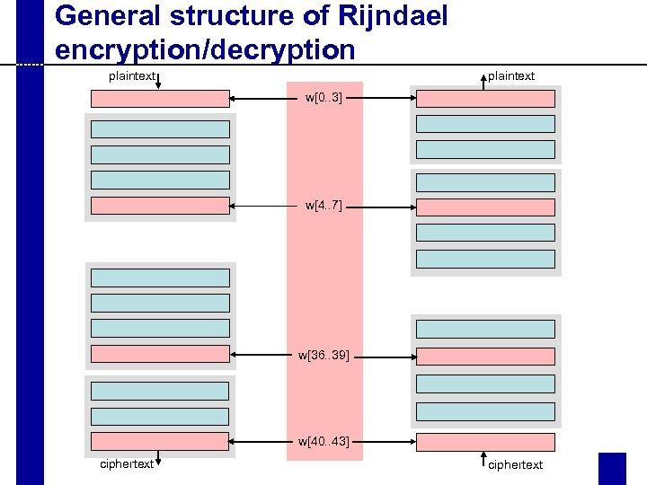 General structure of Rijndael encryption/decryption plaintext w[0. . 3] w[4. . 7] w[36. .