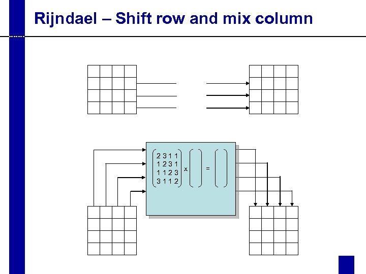 Rijndael – Shift row and mix column 2311 1231 x 1123 3112 =