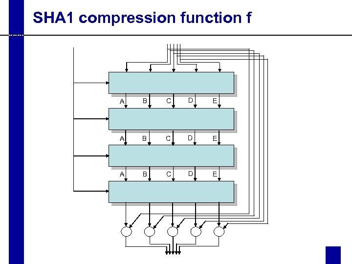 SHA 1 compression function f A B C D E