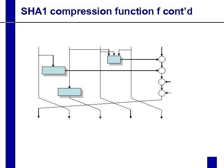 SHA 1 compression function f cont'd
