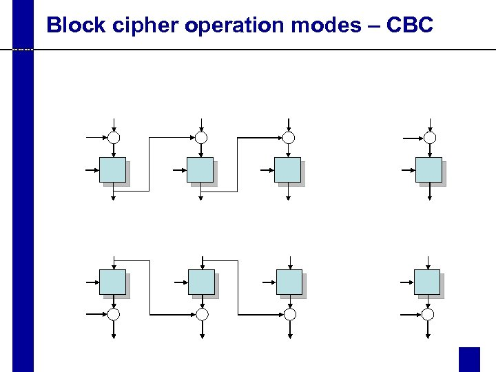 Block cipher operation modes – CBC