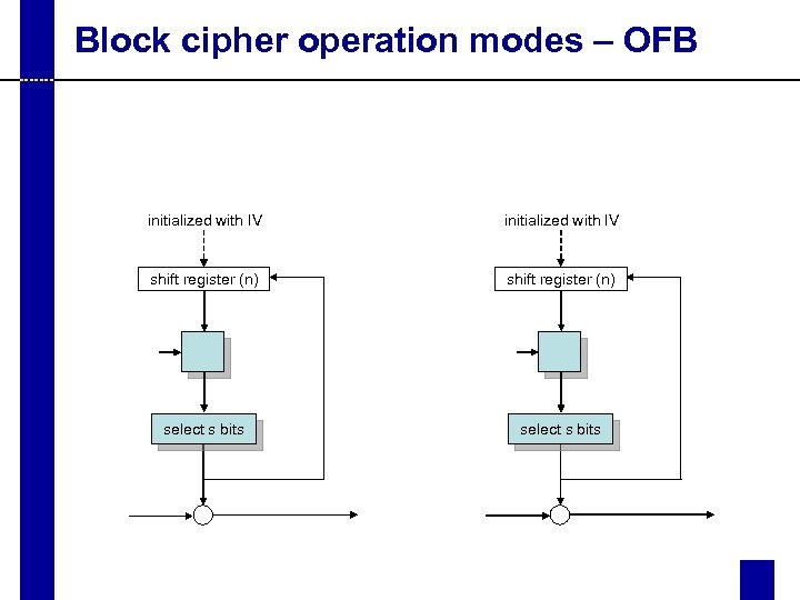 Block cipher operation modes – OFB initialized with IV shift register (n) select s