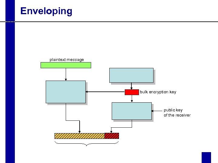Enveloping plaintext message bulk encryption key public key of the receiver