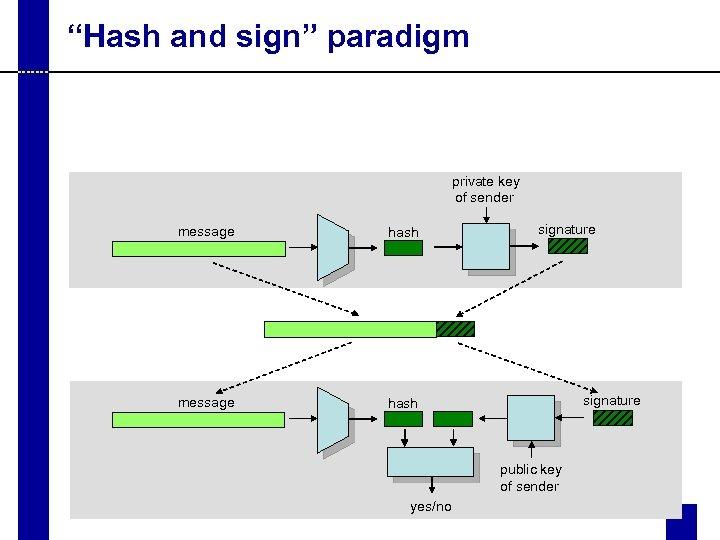 """Hash and sign"" paradigm private key of sender message hash message signature hash signature"