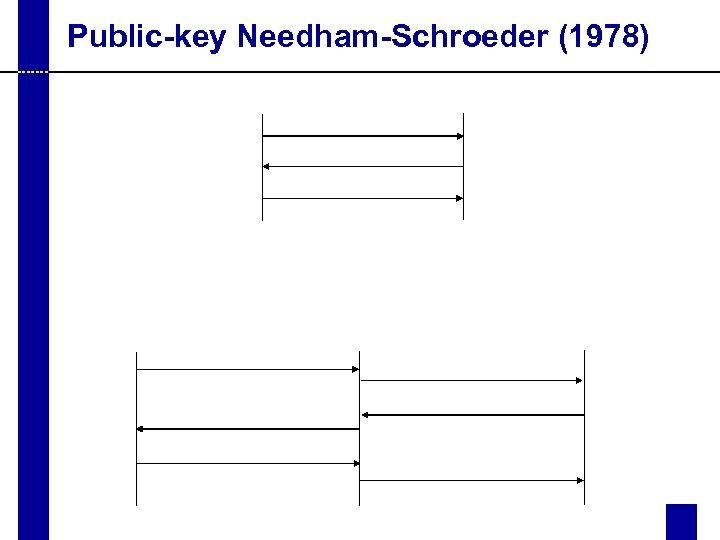 Public-key Needham-Schroeder (1978)