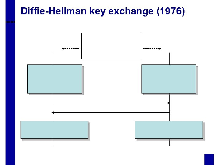 Diffie-Hellman key exchange (1976)