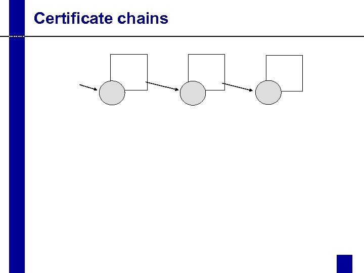 Certificate chains