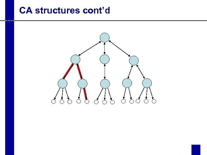 CA structures cont'd