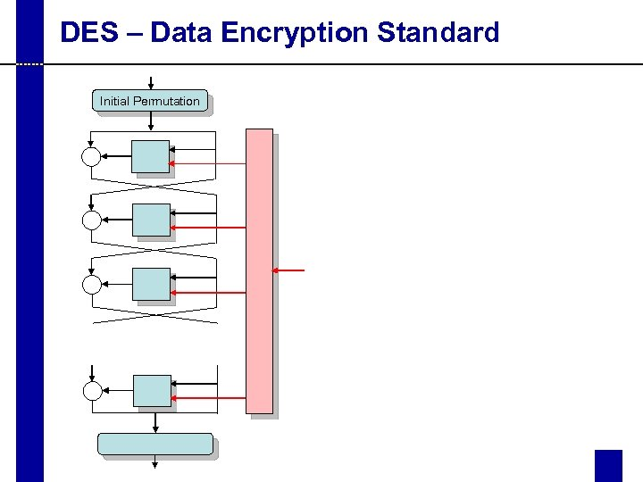 DES – Data Encryption Standard Initial Permutation
