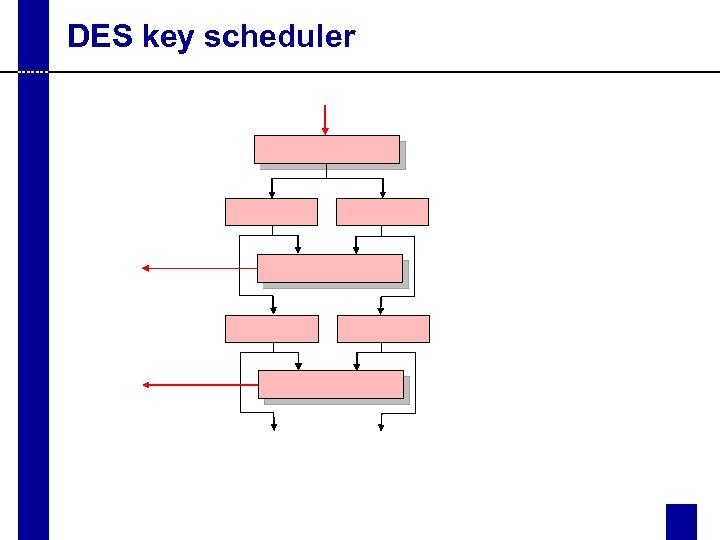 DES key scheduler