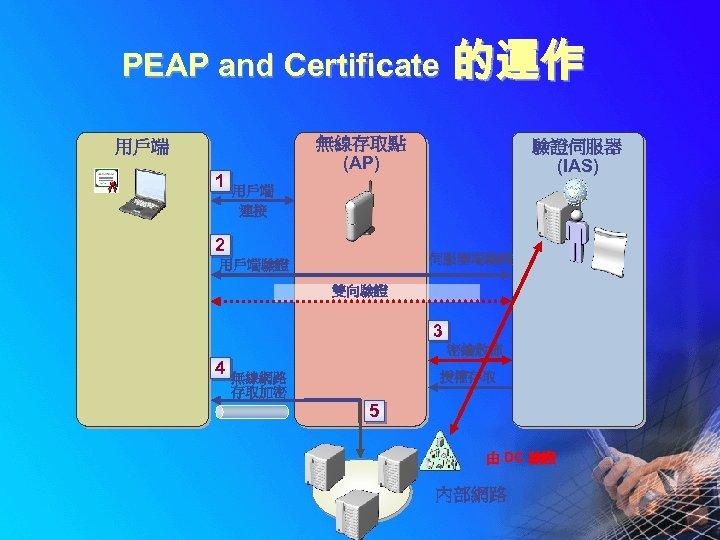 PEAP and Certificate 無線存取點 (AP) 用戶端 1 的運作 驗證伺服器 (IAS) 用戶端 連接 2 伺服器端驗證