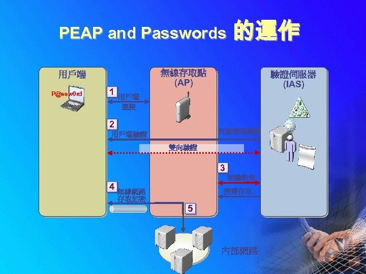 PEAP and Passwords 無線存取點 (AP) 用戶端 P@ssw 0 rd 1 的運作 驗證伺服器 (IAS) 用戶端