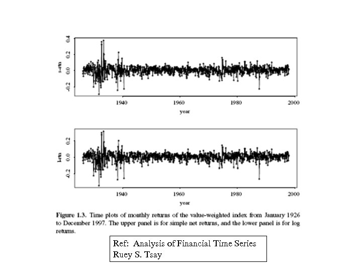 Ref: Analysis of Financial Time Series Ruey S. Tsay