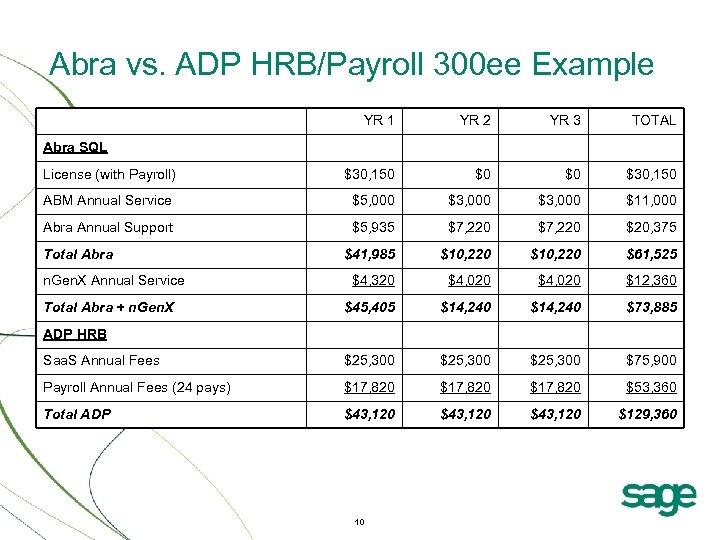 Abra vs. ADP HRB/Payroll 300 ee Example YR 1 YR 2 YR 3 TOTAL