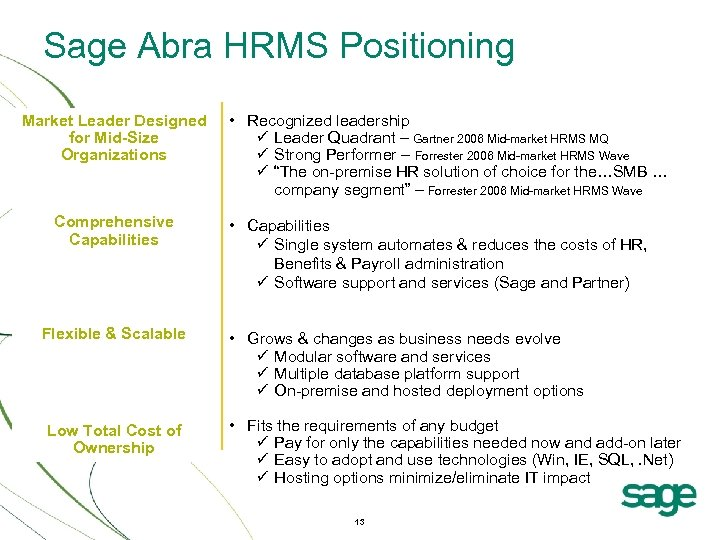 Sage Abra HRMS Positioning Market Leader Designed for Mid-Size Organizations Comprehensive Capabilities Flexible &