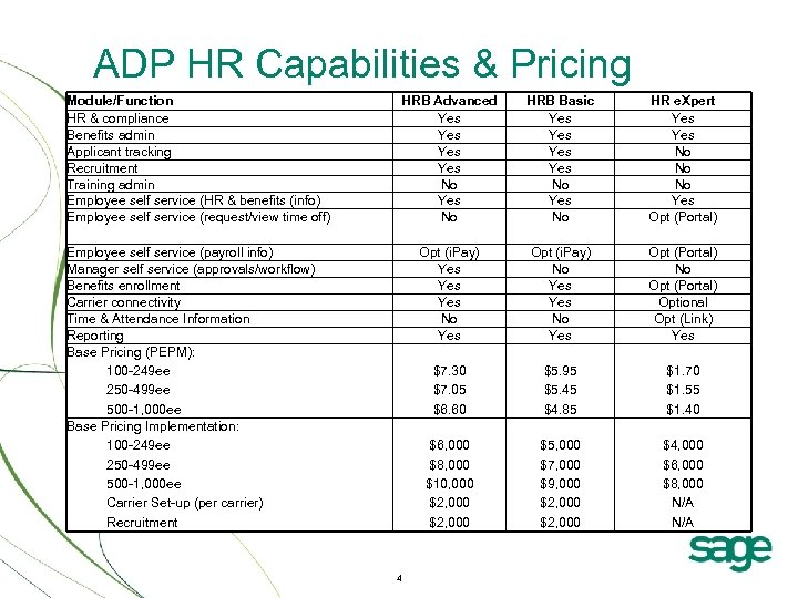 ADP HR Capabilities & Pricing Module/Function HR & compliance Benefits admin Applicant tracking Recruitment