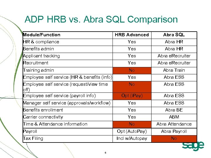 ADP HRB vs. Abra SQL Comparison Module/Function HRB Advanced Abra SQL HR & compliance