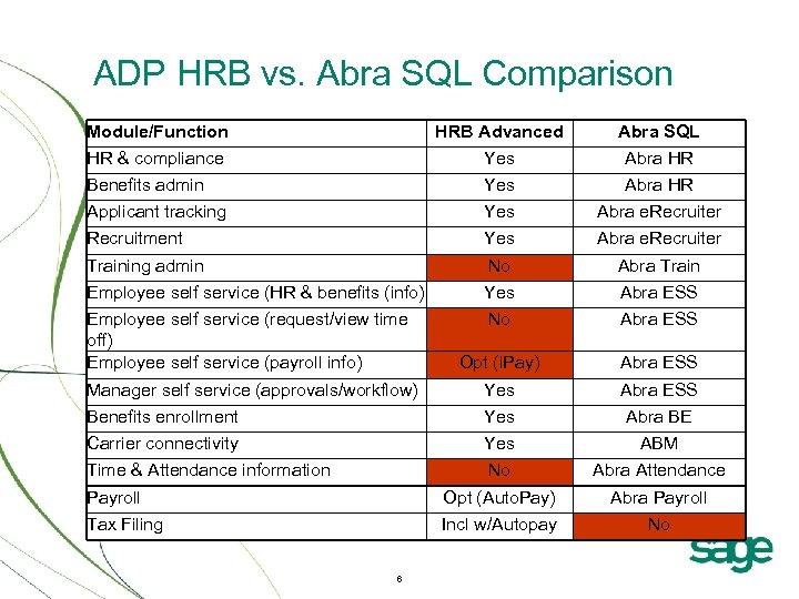 ADP HRB vs. Abra SQL Comparison Module/Function HRB Advanced Abra SQL HR & compliance