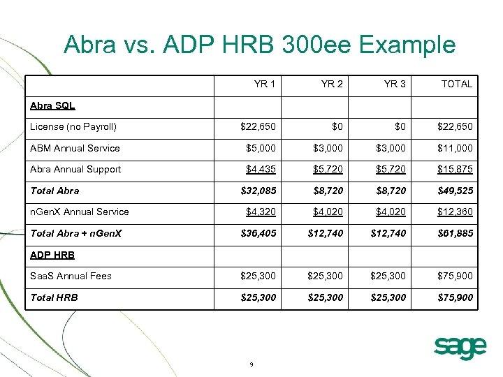 Abra vs. ADP HRB 300 ee Example YR 1 YR 2 YR 3 TOTAL