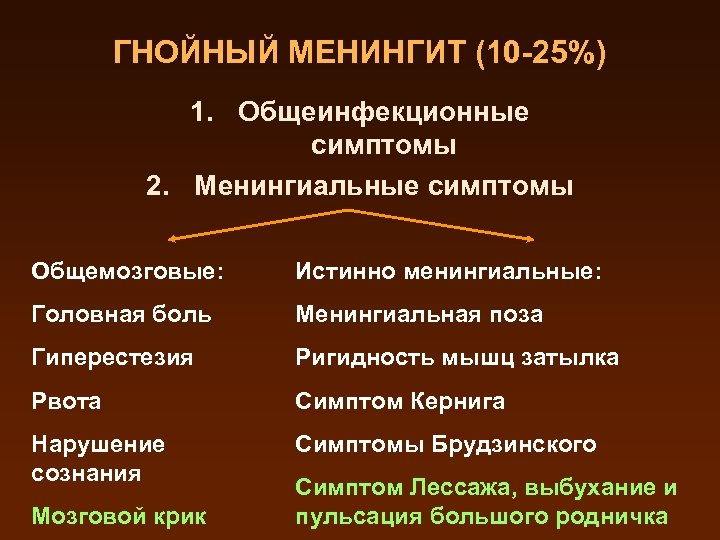 ГНОЙНЫЙ МЕНИНГИТ (10 -25%) 1. Общеинфекционные симптомы 2. Менингиальные симптомы Общемозговые: Истинно менингиальные: Головная