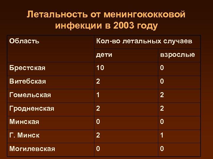 Летальность от менингококковой инфекции в 2003 году Область Кол-во летальных случаев дети взрослые Брестская