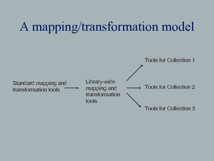 A mapping/transformation model Tools for Collection 1 Standard mapping and transformation tools Library-wide mapping