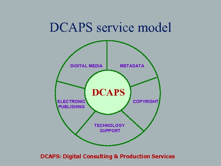 DCAPS service model DIGITAL MEDIA METADATA DCAPS COPYRIGHT ELECTRONIC PUBLISHING TECHNOLOGY SUPPORT DCAPS: Digital