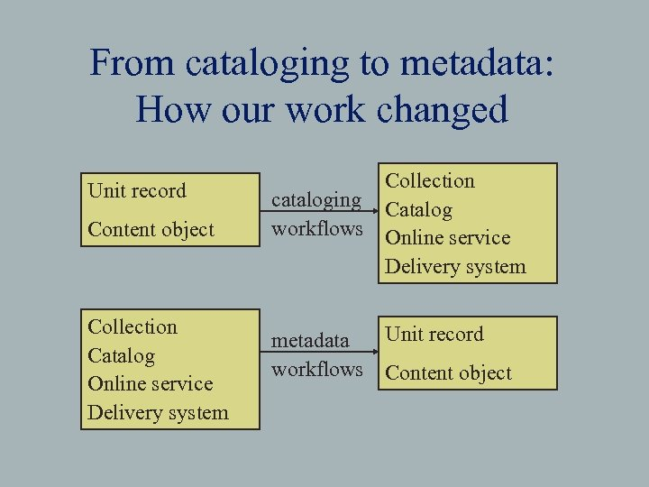 From cataloging to metadata: How our work changed Unit record Content object Collection Catalog