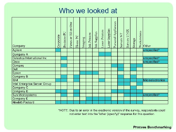 Who we looked at Process Benchmarking