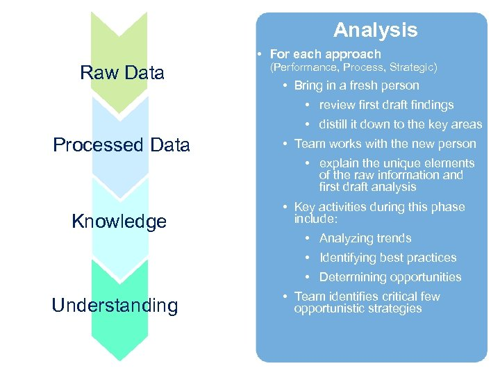 Analysis • For each approach Raw Data (Performance, Process, Strategic) • Bring in a