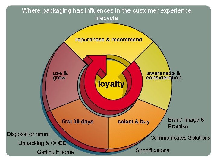 Where packaging has influences in the customer experience lifecycle repurchase & recommend use &
