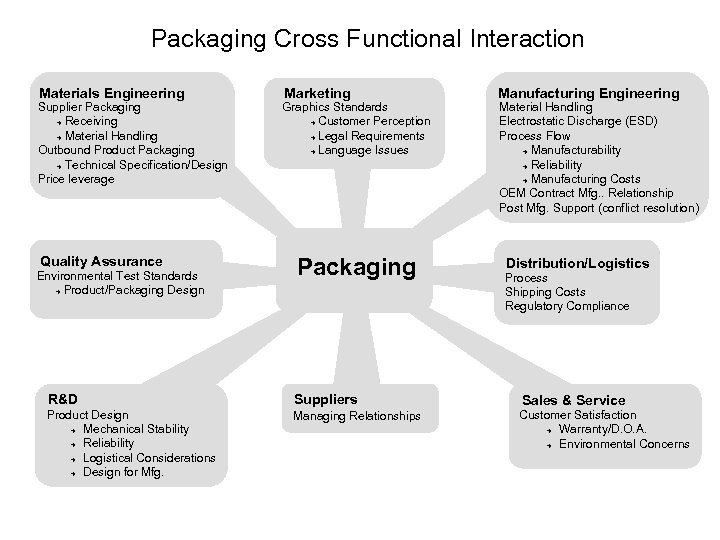 Packaging Cross Functional Interaction Materials Engineering Supplier Packaging è Receiving è Material Handling Outbound