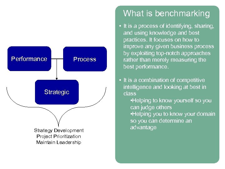 What is benchmarking Performance Process Strategic Strategy Development Project Prioritization Maintain Leadership • It