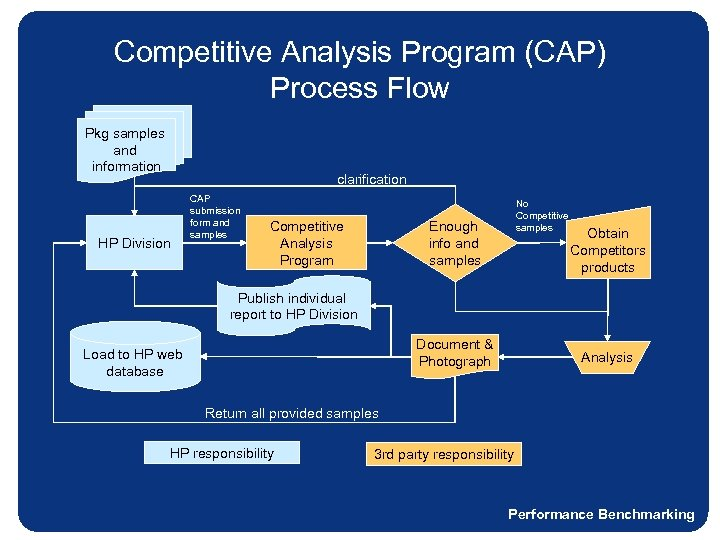 Competitive Analysis Program (CAP) Process Flow Pkg samples and information clarification HP Division CAP
