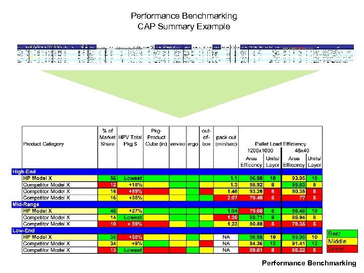 Performance Benchmarking CAP Summary Example Performance Benchmarking