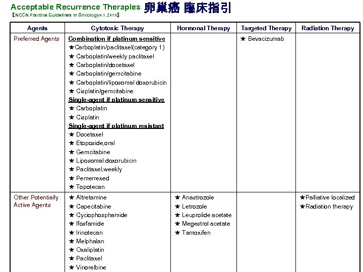 Acceptable Recurrence Theraples 【NCCN Practice Guidelines in Oncologyv. 1. 2010】 卵巢癌 臨床指引 Agents Cytotoxic