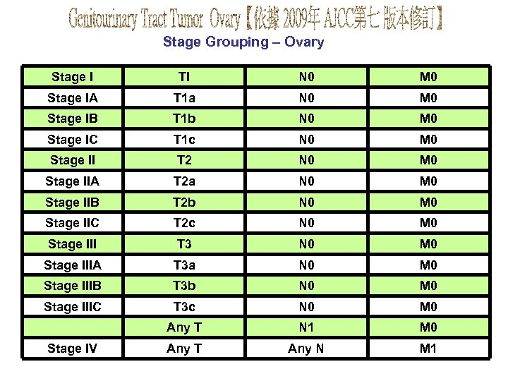 Stage Grouping – Ovary Stage I TI N 0 M 0 Stage IA T