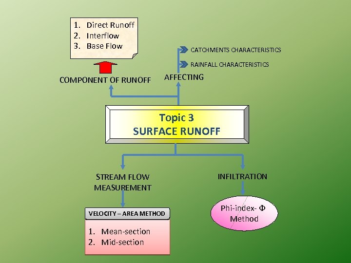 1. Direct Runoff 2. Interflow 3. Base Flow CATCHMENTS CHARACTERISTICS RAINFALL CHARACTERISTICS COMPONENT OF