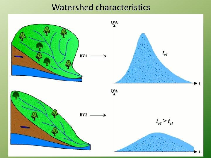 Watershed characteristics