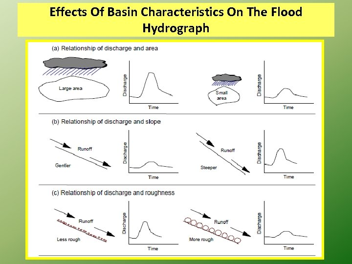 Effects Of Basin Characteristics On The Flood Hydrograph