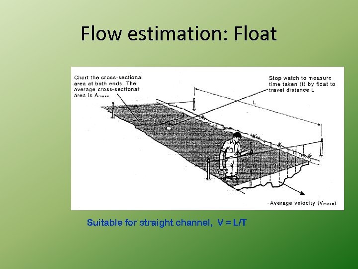 Flow estimation: Float Suitable for straight channel, V = L/T