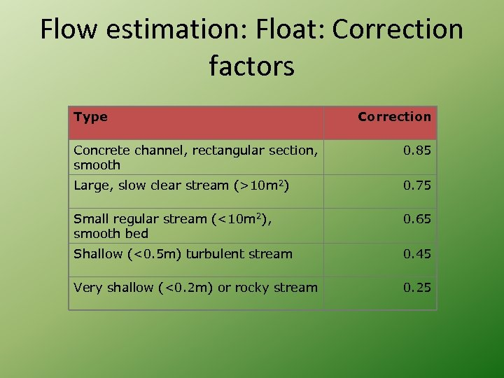 Flow estimation: Float: Correction factors Type Correction Concrete channel, rectangular section, smooth 0. 85