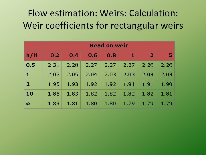 Flow estimation: Weirs: Calculation: Weir coefficients for rectangular weirs Head on weir h/H 0.