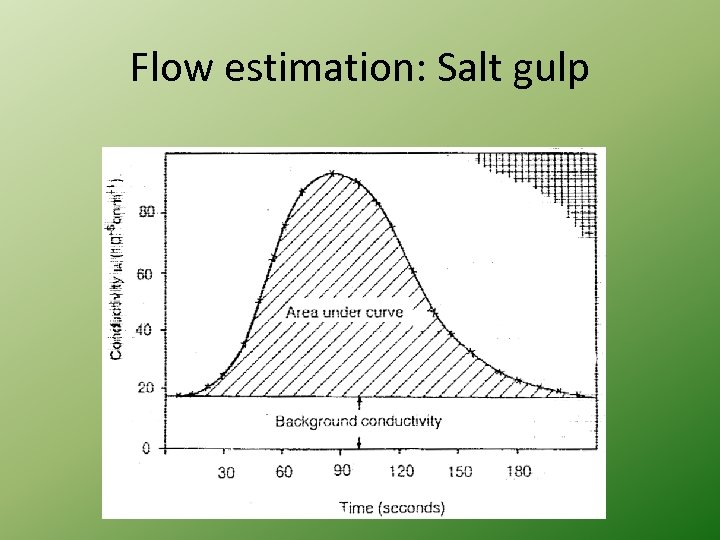 Flow estimation: Salt gulp