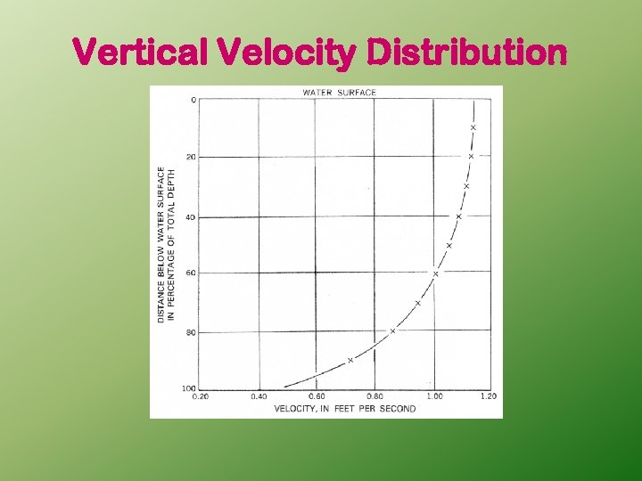 Vertical Velocity Distribution